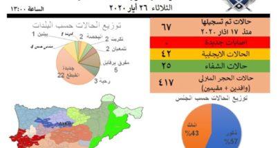 إدارة الكوارث في عكار: لا إصابات جديدة لليوم الثالث image