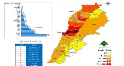 """23 حالة جديدة اليوم... بيروت تتقدم على المتن بالاصابات بـ""""كورونا"""" image"""