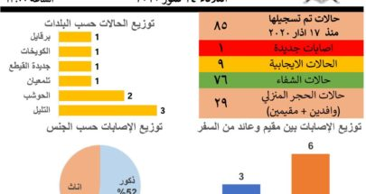 ادارة الكوارث في عكار: تسجيل اصابة جديدة بفيروس كورونا image