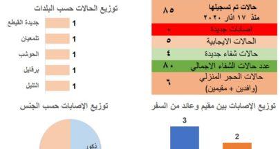 ادارة الكوارث في عكار: لا اصابات جديدة وتسجيل 4 حالات شفاء image