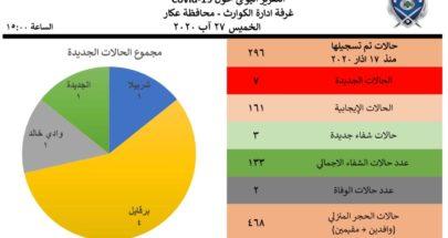 7 اصابات جديدة بكورونا في عكار image