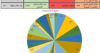 57 إصابة جديدة في محافظة عكار image
