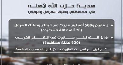 الحاج حسن: حزب الله مع الناس image
