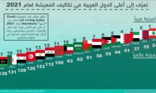 لبنان الأغلى عربياً والـ24 عالمياً image